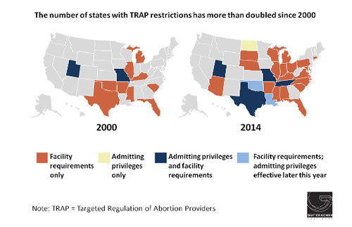 Guttmacher S Midyear Report On State Level Reproductive Health Care Laws Highlights A Surge In Targeted Regulation Of Abortion Providers Or Trap